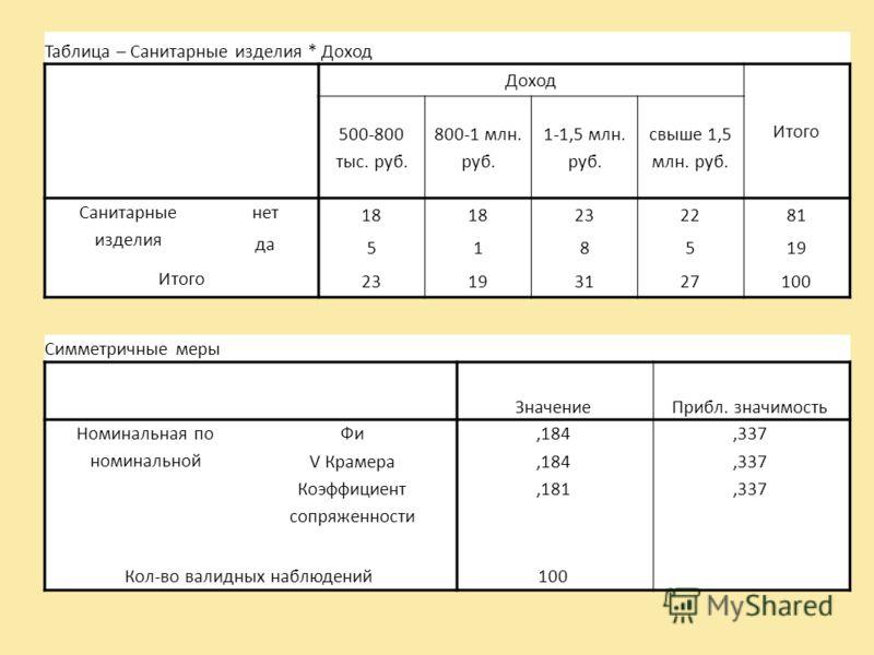 Таблица – Санитарные изделия * Доход Доход Итого 500-800 тыс. руб. 800-1 млн. руб. 1-1,5 млн. руб. свыше 1,5 млн. руб. Санитарные изделия нет 18 232281 да 518519 Итого 23193127100 Симметричные меры ЗначениеПрибл. значимость Номинальная по номинальной