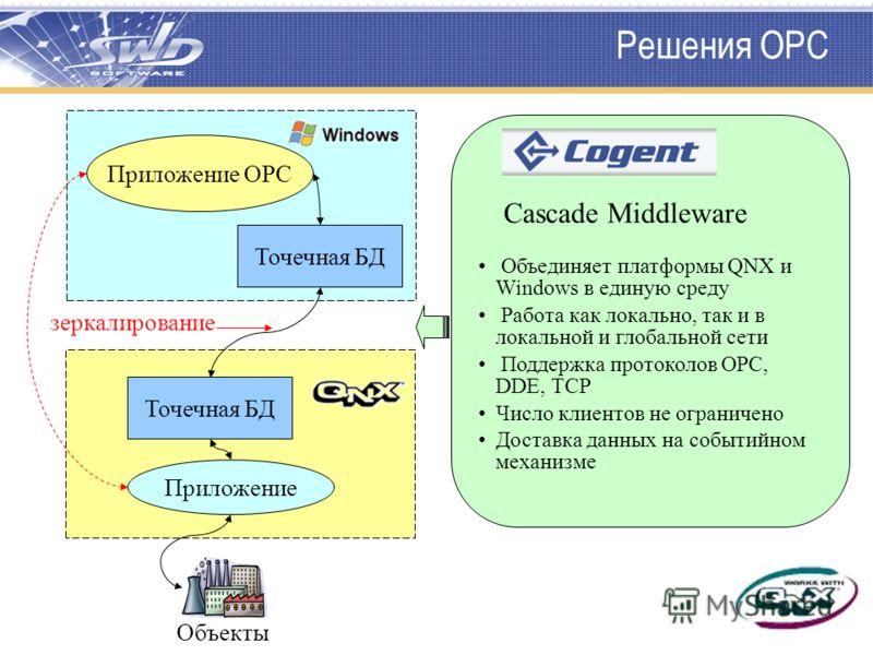 Решения OPC Приложение Точечная БД Приложение OPC Точечная БД Объекты зеркалирование Объединяет платформы QNX и Windows в единую среду Работа как локально, так и в локальной и глобальной сети Поддержка протоколов OPC, DDE, TCP Число клиентов не огран