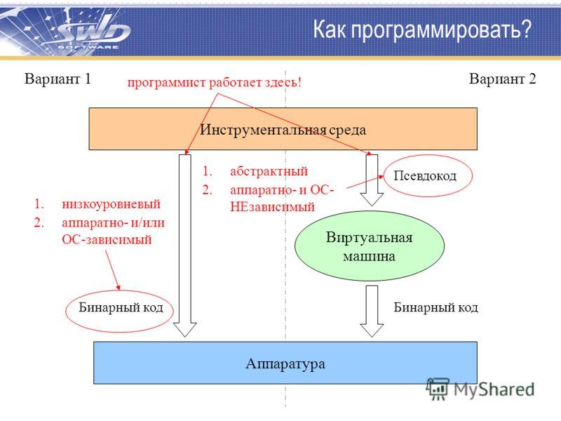 Как программировать? Инструментальная среда Аппаратура Виртуальная машина Бинарный код Псевдокод 1.абстрактный 2.аппаратно- и ОС- НЕзависимый Вариант 2 1.низкоуровневый 2.аппаратно- и/или ОС-зависимый программист работает здесь! Вариант 1