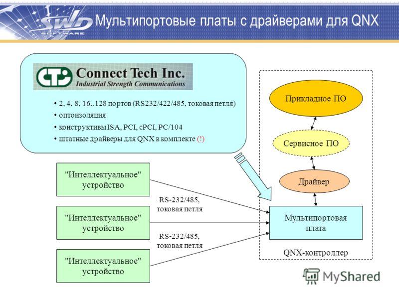 QNX-контроллер Мультипортовая плата