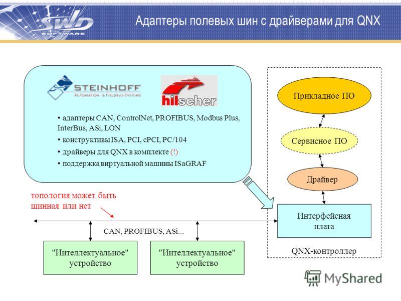 Адаптеры полевых шин с драйверами для QNX QNX-контроллер Интерфейсная плата