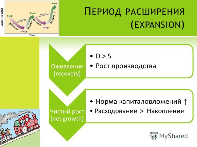 П ЕРИОД РАСШИРЕНИЯ ( EXPANSION ) Оживление (recovery) D > S Рост производства Чистый рост (net growth) Норма капиталовложений Расходование > Накопление