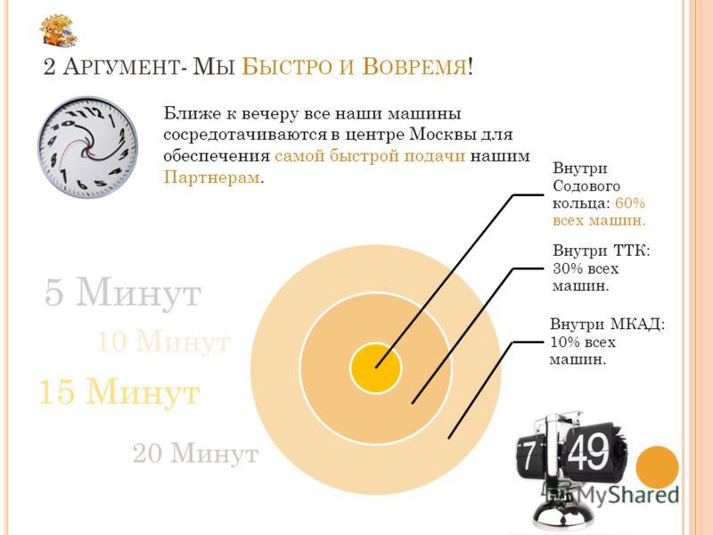 Внутри Содового кольца: 60% всех машин. Внутри ТТК: 30% всех машин. Внутри МКАД: 10% всех машин. 2 А РГУМЕНТ - М Ы Б ЫСТРО И В ОВРЕМЯ ! Ближе к вечеру все наши машины сосредотачиваются в центре Москвы для обеспечения самой быстрой подачи нашим Партне