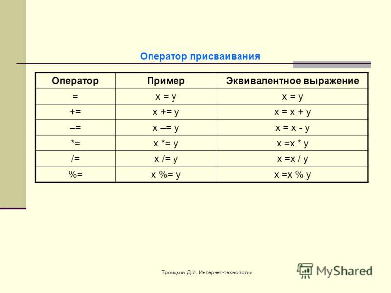 Троицкий Д.И. Интернет-технологии11 Оператор присваивания ОператорПримерЭквивалентное выражение =x = y +=x += yx = x + y –=x –= yx = x - y *=x *= yx =x * y /=x /= yx =x / y %=x %= yx =x % y
