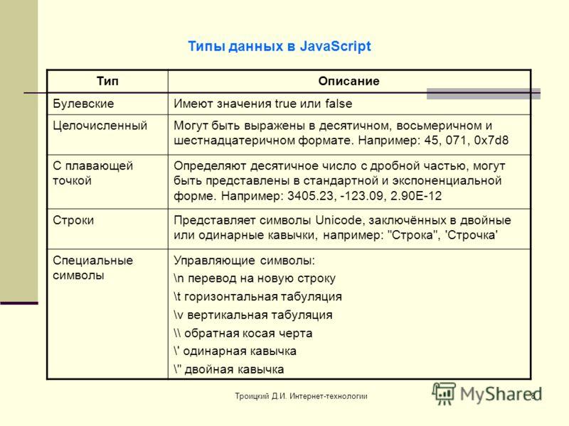 Троицкий Д.И. Интернет-технологии8 Типы данных в JavaScript ТипОписание БулевскиеИмеют значения true или false ЦелочисленныйМогут быть выражены в десятичном, восьмеричном и шестнадцатеричном формате. Например: 45, 071, 0x7d8 С плавающей точкой Опреде
