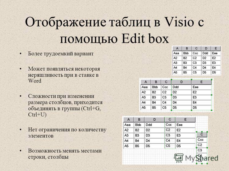 Отображение таблиц в Visio с помощью Edit box Более трудоемкий вариант Может появляться некоторая неряшливость при в ставке в Word Сложности при изменении размера столбцов, приходится объединять в группы (Ctrl+G, Ctrl+U) Нет ограничения по количеству