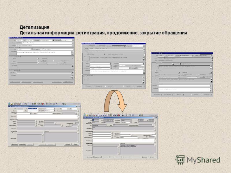 Детализация Детальная информация, регистрация, продвижение, закрытие обращения
