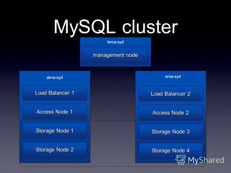 MySQL cluster Load Balancer 1 Access Node 1 Storage Node 1 Storage Node 2 Load Balancer 2 Access Node 2 Storage Node 3 Storage Node 4 management node alma-syd erna-syd fema-syd