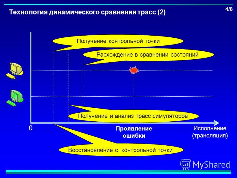 4/8 Технология динамического сравнения трасс (2) Проявление ошибки Исполнение (трансляция) 0 Получение контрольной точкиВосстановление с контрольной точкиРасхождение в сравнении состояний Получение и анализ трасс симуляторов