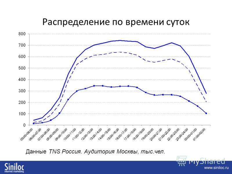 Распределение по времени суток Данные TNS Россия. Аудитория Москвы, тыс.чел.