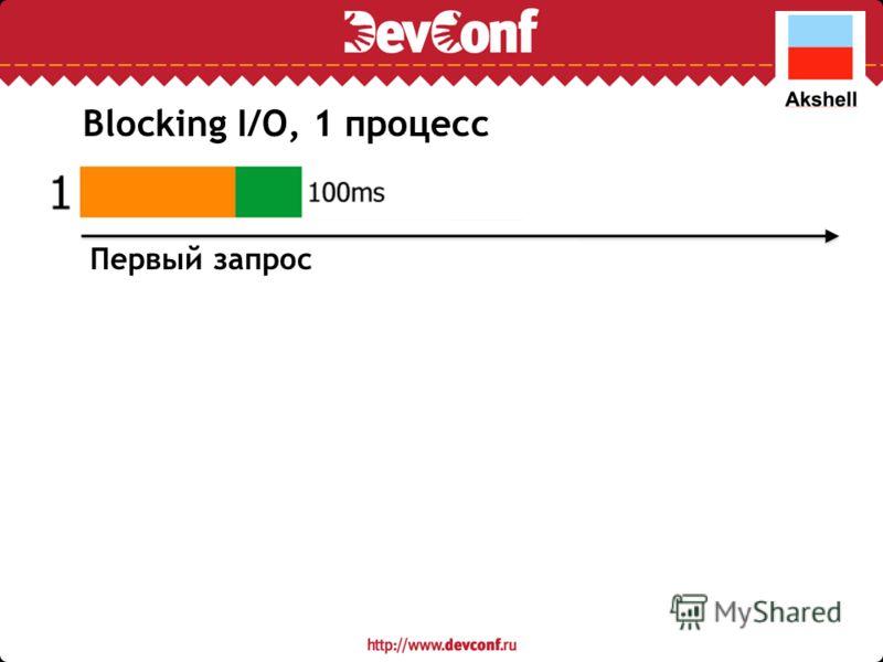 Первый запрос Blocking I/O, 1 процесс