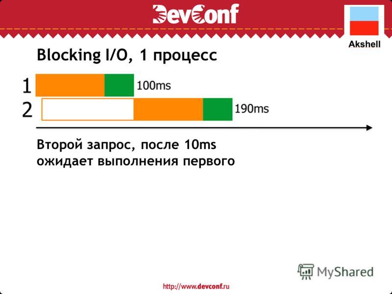 Второй запрос, после 10ms ожидает выполнения первого Blocking I/O, 1 процесс