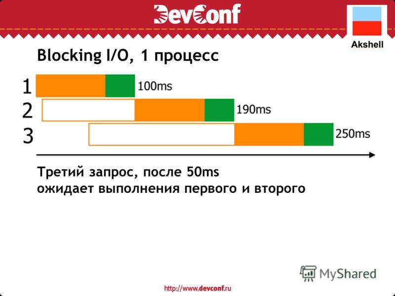 Третий запрос, после 50ms ожидает выполнения первого и второго Blocking I/O, 1 процесс
