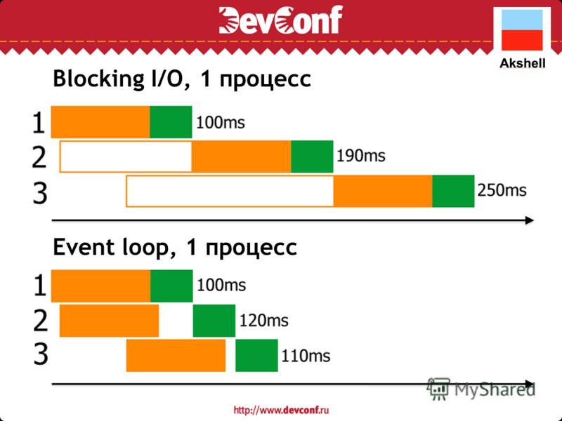 Event loop, 1 процесс