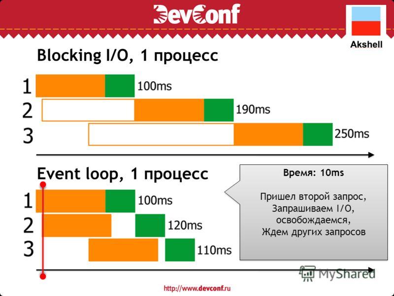 Blocking I/O, 1 процесс Event loop, 1 процесс Время: 10ms Пришел второй запрос, Запрашиваем I/O, освобождаемся, Ждем других запросов Время: 10ms Пришел второй запрос, Запрашиваем I/O, освобождаемся, Ждем других запросов
