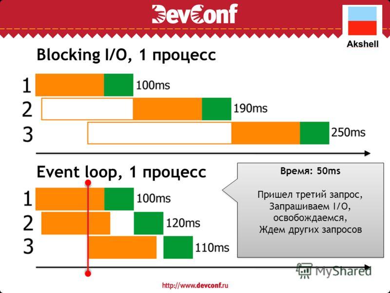 Blocking I/O, 1 процесс Event loop, 1 процесс Время: 50ms Пришел третий запрос, Запрашиваем I/O, освобождаемся, Ждем других запросов Время: 50ms Пришел третий запрос, Запрашиваем I/O, освобождаемся, Ждем других запросов