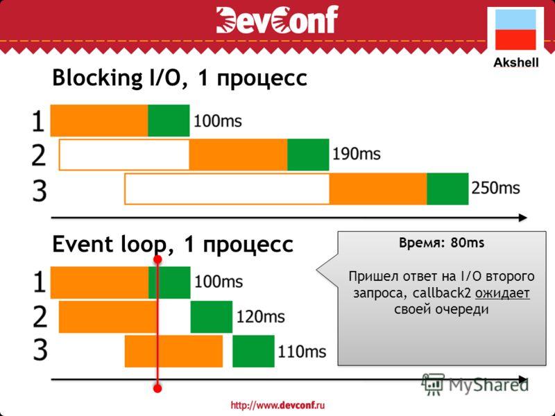 Blocking I/O, 1 процесс Event loop, 1 процесс Время: 80ms Пришел ответ на I/O второго запроса, callback2 ожидает своей очереди Время: 80ms Пришел ответ на I/O второго запроса, callback2 ожидает своей очереди