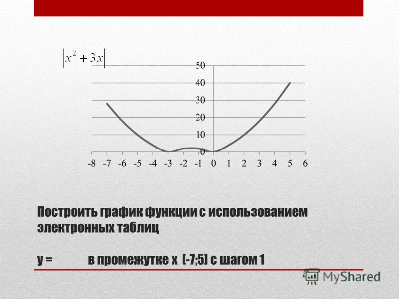 Построить график функции с использованием электронных таблиц у = в промежутке x [-7;5] с шагом 1