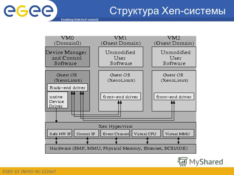 Enabling Grids for E-sciencE EGEE-III INFSO-RI-222667 Структура Xen-системы