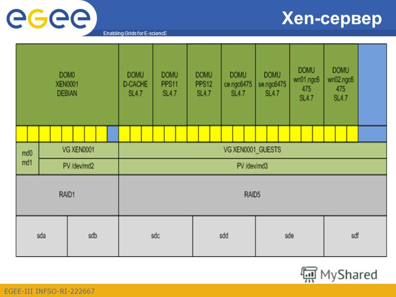 Enabling Grids for E-sciencE EGEE-III INFSO-RI-222667 Xen-сервер