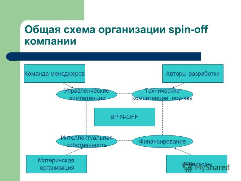 Общая схема организации spin-off компании SPIN-OFF Управленческие компетенции Интеллектуальная собственность Технические компетенции, ноу-хау Финансирование Команда менеджеров Материнская организация Авторы разработки Инвесторы