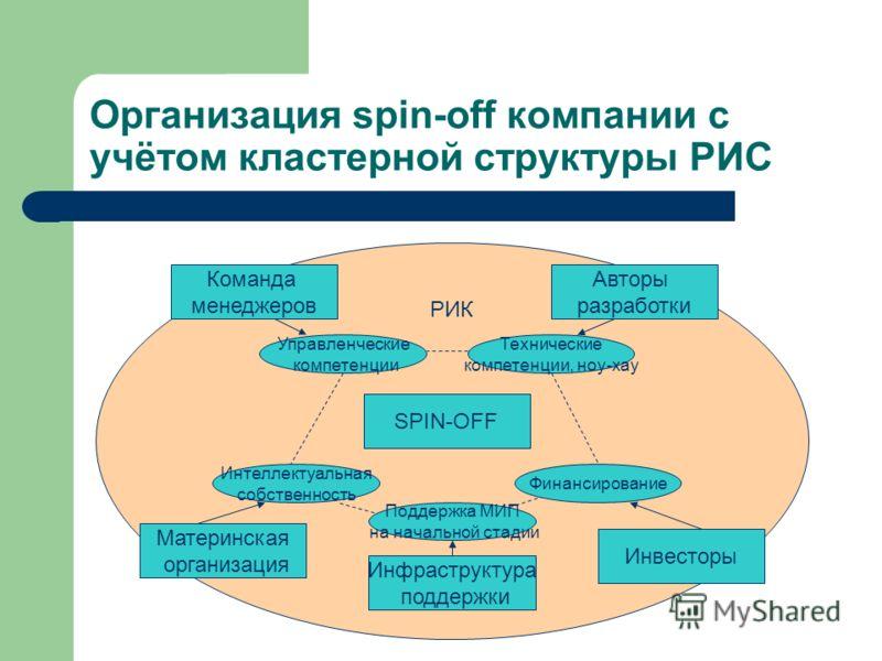Организация spin-off компании с учётом кластерной структуры РИС SPIN-OFF Управленческие компетенции Интеллектуальная собственность Технические компетенции, ноу-хау Финансирование Команда менеджеров Материнская организация Авторы разработки Инвесторы