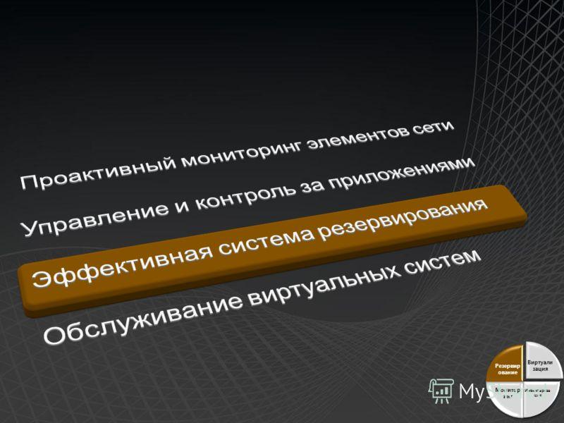 Виртуали зация Инвентариза ция Монитор инг Резервир ование