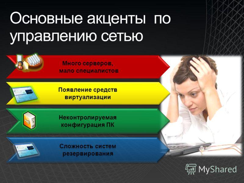 Основные акценты по управлению сетью Неконтролируемая конфигурация ПК Сложность систем резервирования Сложность систем резервирования Много серверов, мало специалистов Появление средств виртуализации