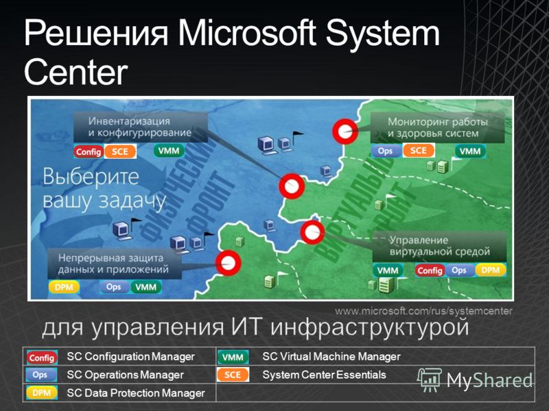 SC Configuration Manager SC Virtual Machine Manager SC Operations Manager System Center Essentials SC Data Protection Manager Решения Microsoft System Center www.microsoft.com/rus/systemcenter