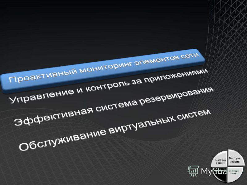 Виртуал изация Инвентари зация Монитор инг Резервир ование