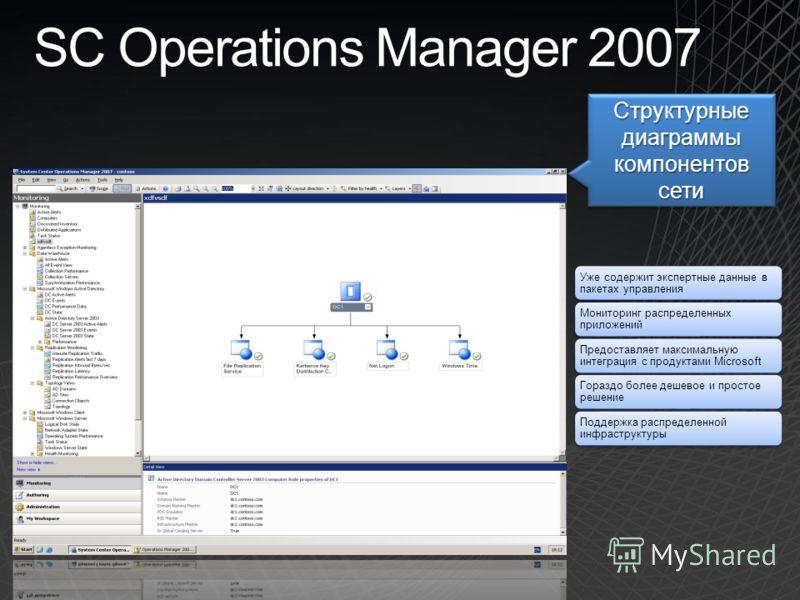SC Operations Manager 2007 Структурные диаграммы компонентов сети Уже содержит экспертные данные в пакетах управления Мониторинг распределенных приложений Предоставляет максимальную интеграция с продуктами Microsoft Гораздо более дешевое и простое ре