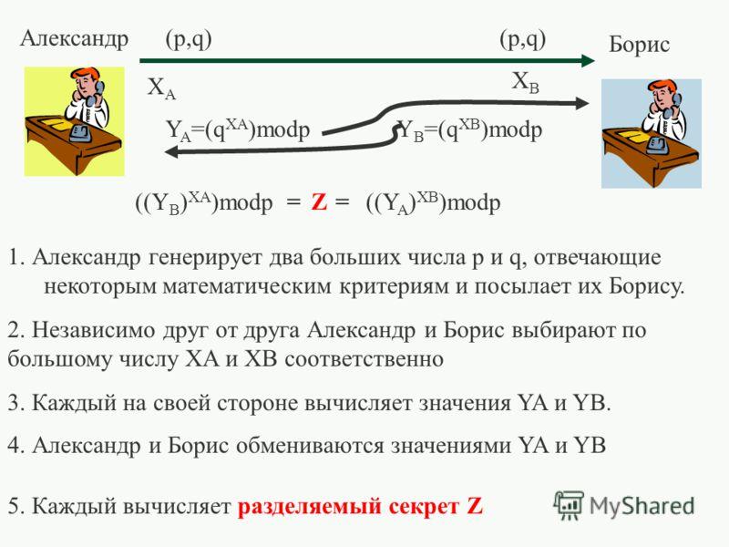 1. Александр генерирует два больших числа p и q, отвечающие некоторым математическим критериям и посылает их Борису. Александр Борис 2. Независимо друг от друга Александр и Борис выбирают по большому числу XA и XB соответственно 3. Каждый на своей ст