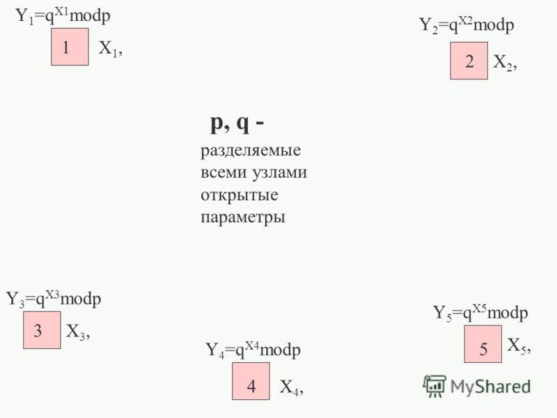 p, q - 1 2 3 4 5 X1,X1, Y 1 =q X1 modp X4,X4, X5,X5, X2,X2, X3,X3, Y 5 =q X5 modp Y 4 =q X4 modp Y 3 =q X3 modp Y 2 =q X2 modp разделяемые всеми узлами открытые параметры