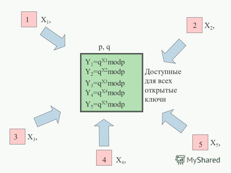 p, q 1 2 3 4 5 X1,X1, Y 1 =q X1 modp X4,X4, X5,X5, X2,X2, X3,X3, Y 5 =q X5 modp Y 4 =q X4 modp Y 3 =q X3 modp Y 2 =q X2 modpДоступные для всех открытые ключи