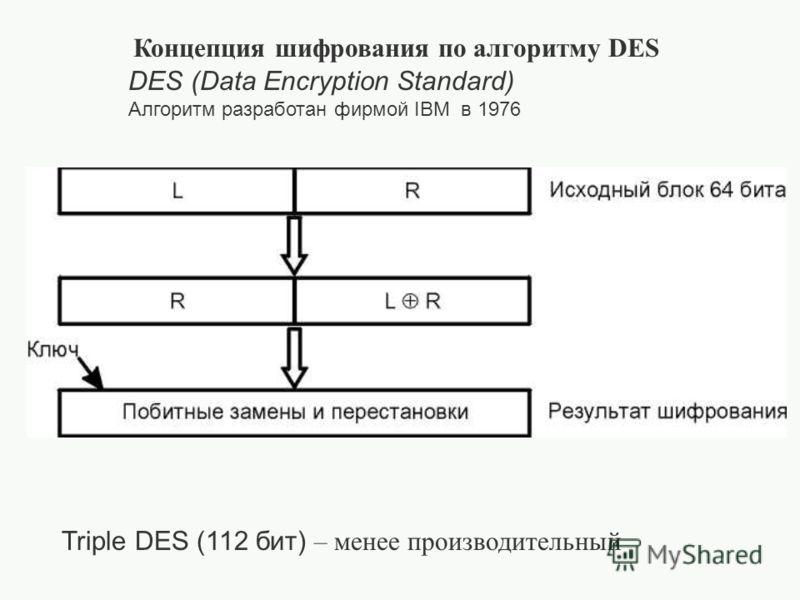Концепция шифрования по алгоритму DES DES (Data Encryption Standard) Алгоритм разработан фирмой IBM в 1976 Triple DES (112 бит) – менее производительный