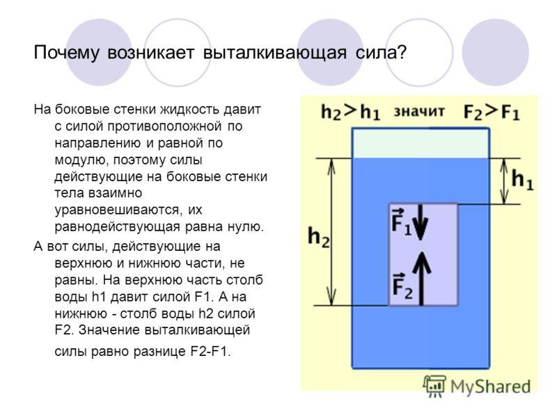 Почему возникает выталкивающая сила? На боковые стенки жидкость давит с силой противоположной по направлению и равной по модулю, поэтому силы действую