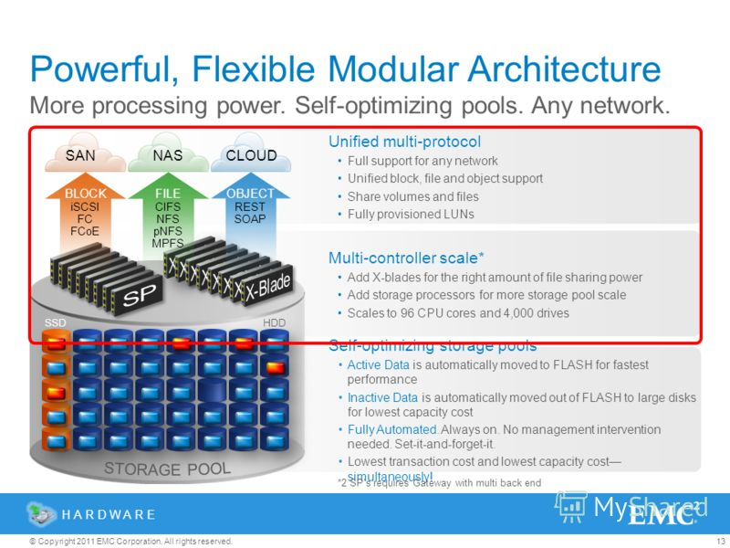 13© Copyright 2011 EMC Corporation. All rights reserved. Powerful, Flexible Modular Architecture More processing power. Self-optimizing pools. Any network. HARDWARE Multi-controller scale* Add X-blades for the right amount of file sharing power Add s
