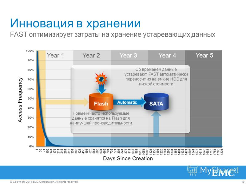 19© Copyright 2011 EMC Corporation. All rights reserved. Access Frequency Days Since Creation Инновация в хранении FAST оптимизирует затраты на хранение устаревающих данных Year 1Year 2Year 3Year 4Year 5 Со временем данные устаревают, FAST автоматиче