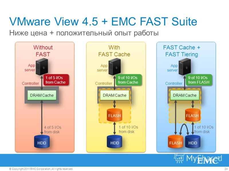 24© Copyright 2011 EMC Corporation. All rights reserved. VMware View 4.5 + EMC FAST Suite Ниже цена + положительный опыт работы DRAM Cache 4 of 5 I/Os from disk Without FAST App server Controller