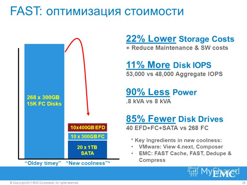 25© Copyright 2011 EMC Corporation. All rights reserved. Oldey timey 268 x 300GB 15K FC Disks New coolness* 10 x 300GB FC 10x400GB EFD 20 x 1TB SATA 11% More Disk IOPS 53,000 vs 48,000 Aggregate IOPS 85% Fewer Disk Drives 40 EFD+FC+SATA vs 268 FC 90%