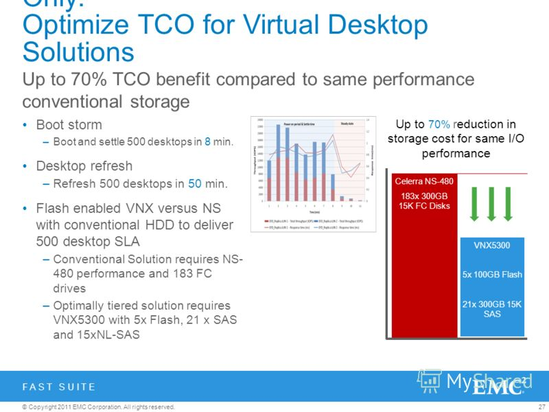 27© Copyright 2011 EMC Corporation. All rights reserved. VNX with FAST Suite vs CX4 with HDD Only: Optimize TCO for Virtual Desktop Solutions Boot storm –Boot and settle 500 desktops in 8 min. Desktop refresh –Refresh 500 desktops in 50 min. Flash en
