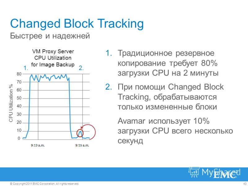 43© Copyright 2011 EMC Corporation. All rights reserved. VM Proxy Server CPU Utilization for Image Backup Changed Block Tracking 1.Традиционное резервное копирование требует 80% загрузки CPU на 2 минуты 2.При помощи Changed Block Tracking, обрабатыва