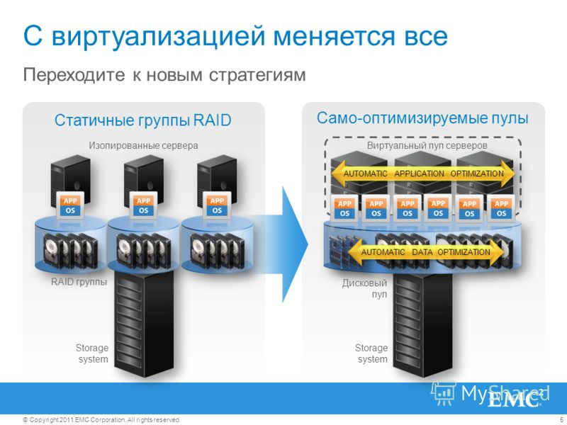 5© Copyright 2011 EMC Corporation. All rights reserved. С виртуализацией меняется все Переходите к новым стратегиям Изолированные сервера Статичные группы RAID Storage system RAID группы Дисковый пул AUTOMATIC DATA OPTIMIZATION AUTOMATIC APPLICATION