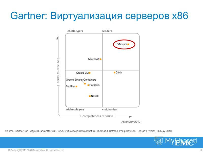 8© Copyright 2011 EMC Corporation. All rights reserved. Gartner: Виртуализация серверов x86 Source: Gartner, Inc. Magic Quadrant for x86 Server Virtualization Infrastructure, Thomas J. Bittman, Philip Dawson, George J. Weiss, 26 May 2010.