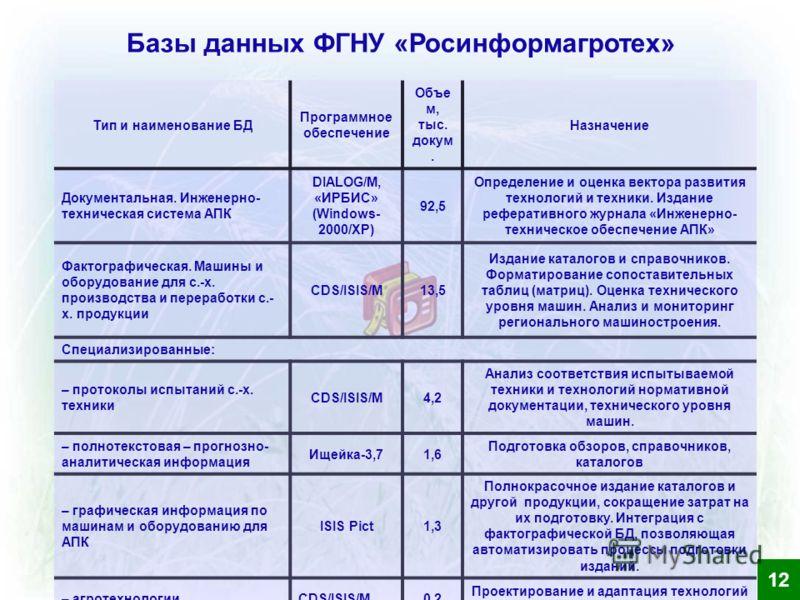 Базы данных ФГНУ «Росинформагротех» Тип и наименование БД Программное обеспечение Объе м, тыс. докум. Назначение Документальная. Инженерно- техническая система АПК DIALOG/M, «ИРБИС» (Windows- 2000/XP) 92,5 Определение и оценка вектора развития технол