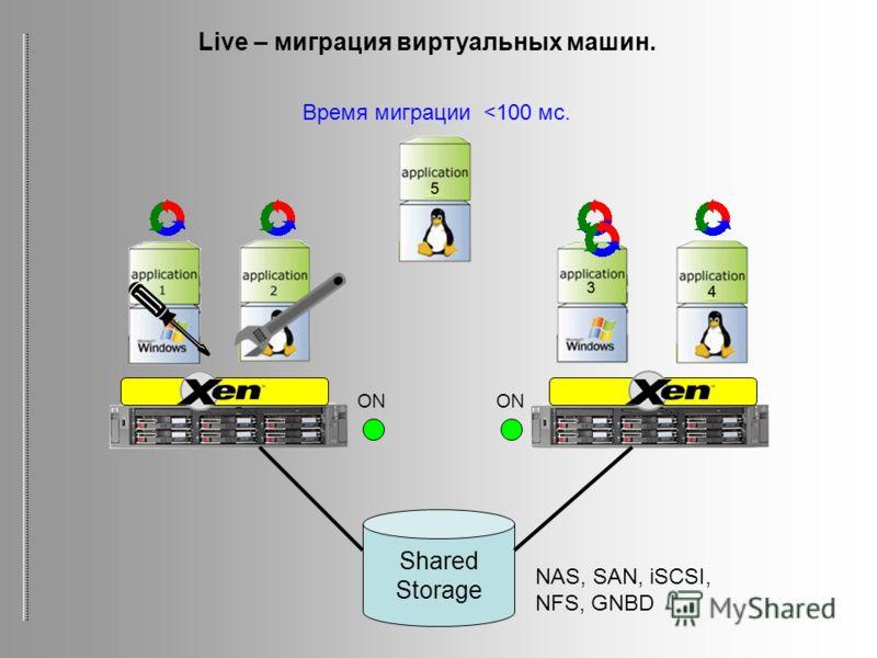 Shared Storage NAS, SAN, iSCSI, NFS, GNBD Live – миграция виртуальных машин. ON Время миграции