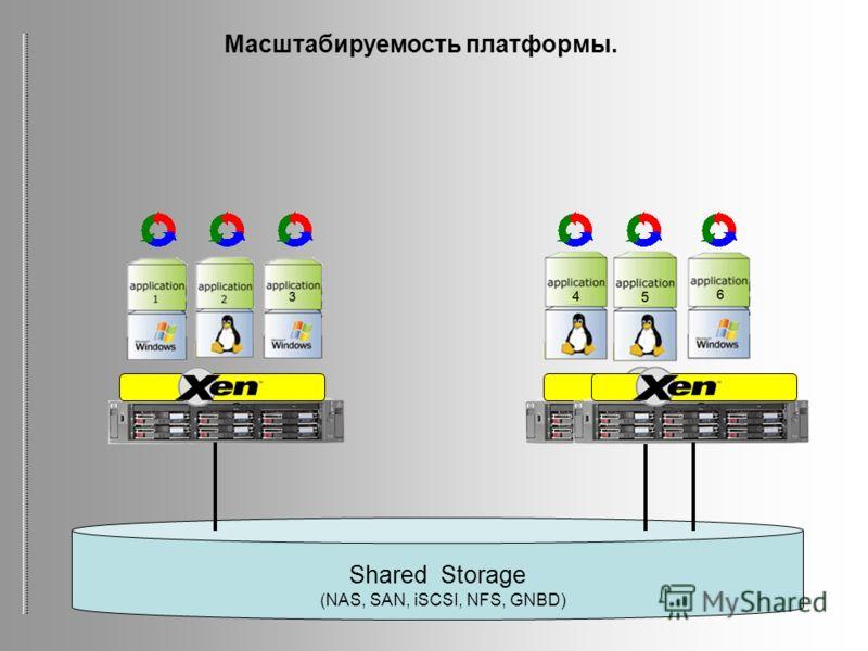 Shared Storage (NAS, SAN, iSCSI, NFS, GNBD) Масштабируемость платформы.