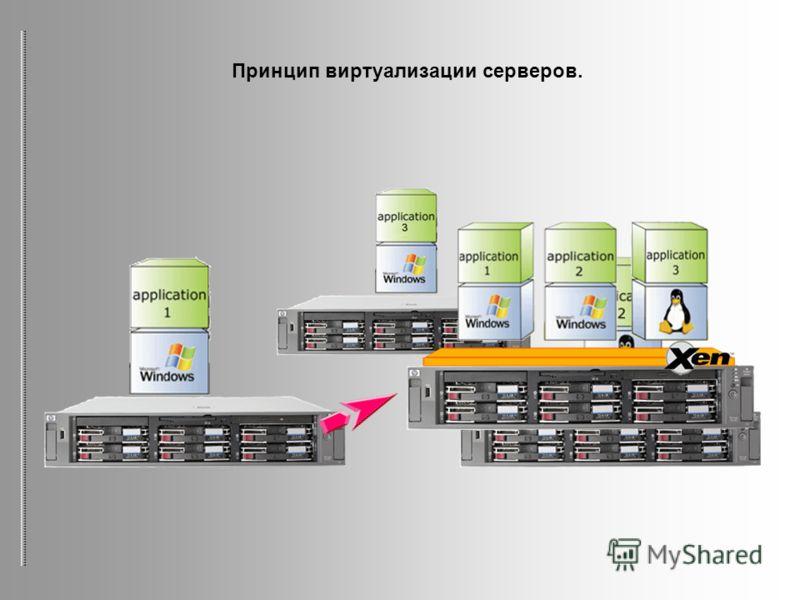 Принцип виртуализации серверов.