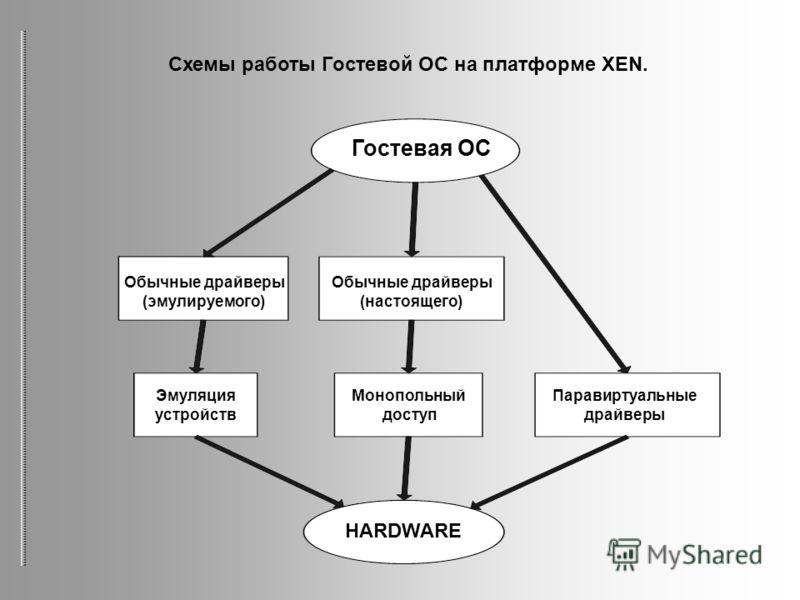 Гостевая ОС Обычные драйверы (эмулируемого) Обычные драйверы (настоящего) Эмуляция устройств Монопольный доступ Паравиртуальные драйверы HARDWARE Схемы работы Гостевой ОС на платформе XEN.