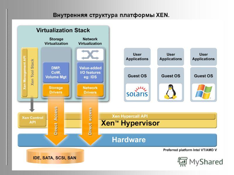 Внутренняя структура платформы XEN.